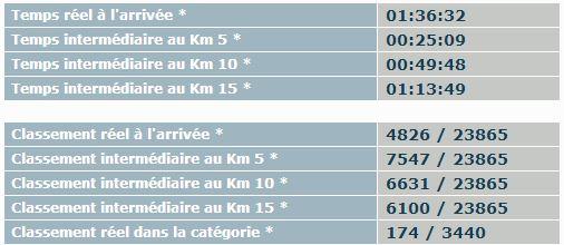 20 km chrono
